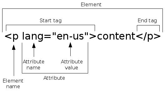 appendix a  basics of html  u2014 transforming data with